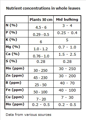 Leaf nutrient concentrations