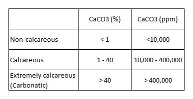 Calcium in calcareous soils