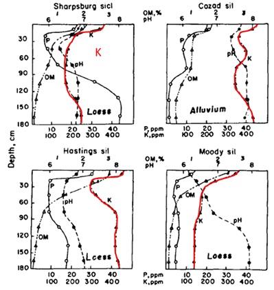 Soil characteristics at depths