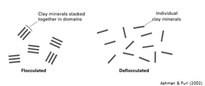 Illustration of flocculated and deflocculated clay layers
