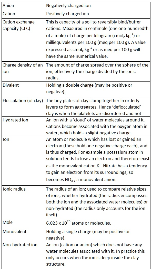 Glossary of chemistry terms