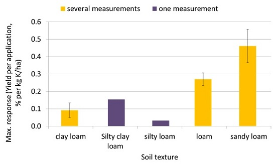 Potassium and soil texture