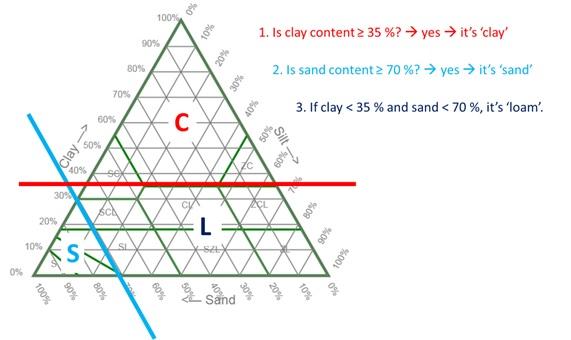 Soil texture triangle and potassium