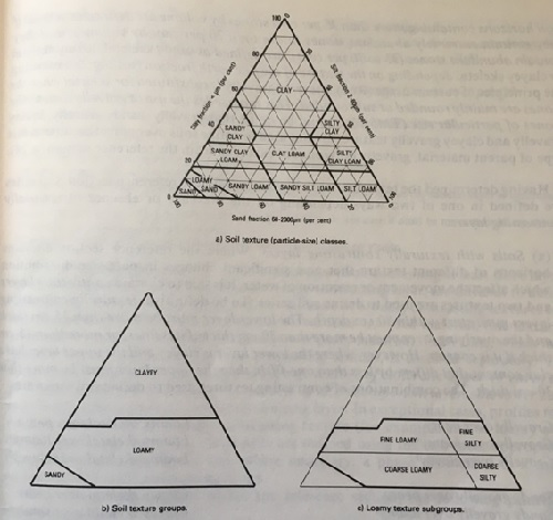 Use of soil texture triangle