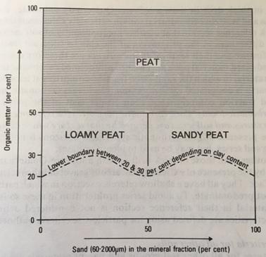 Soil texture diagram