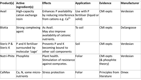 Table of chemical biostimulants