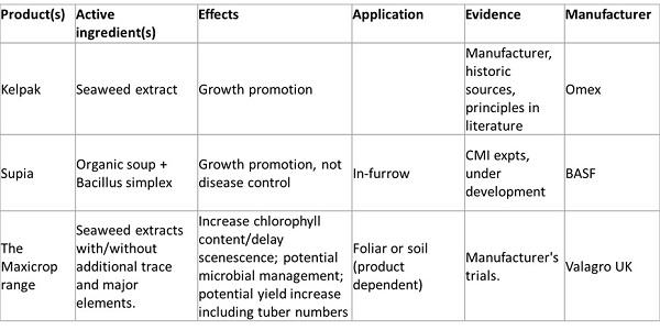 Table of organic biostimulants