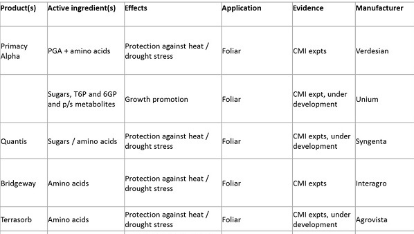 Table of plant active products