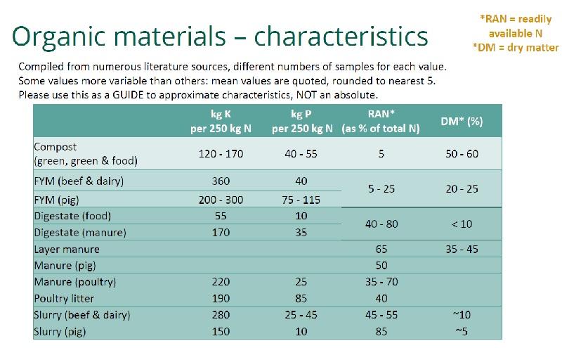 Table of characteristics of organic matter