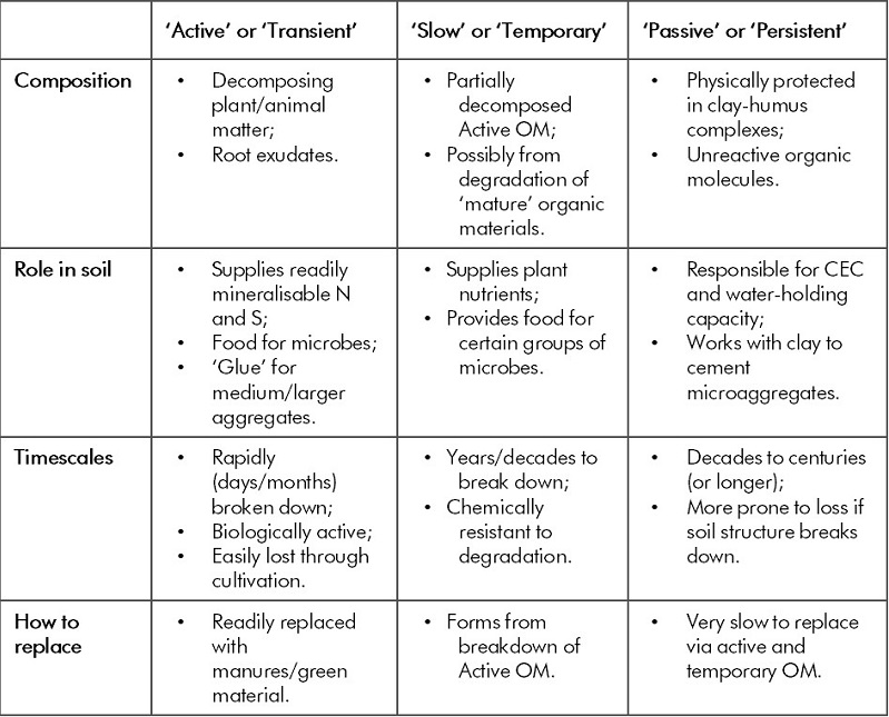 Table of types of organic matter